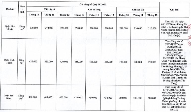 Giá cát xây dựng tại TP. Hồ Chí Minh mới nhất từ sở xây dựng quý IV/2020 - Ảnh 9.
