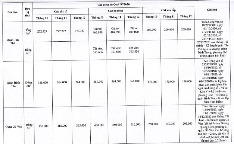 Giá cát xây dựng tại TP. Hồ Chí Minh mới nhất từ sở xây dựng quý IV/2020 - Ảnh 10.