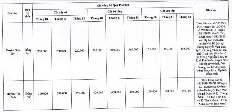 Giá cát xây dựng tại TP. Hồ Chí Minh mới nhất từ sở xây dựng quý IV/2020 - Ảnh 12.