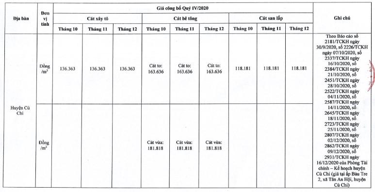 Giá cát xây dựng tại TP. Hồ Chí Minh mới nhất từ sở xây dựng quý IV/2020 - Ảnh 13.