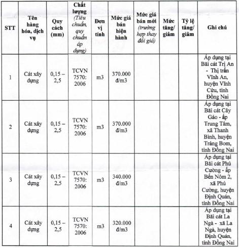 Giá cát xây dựng tại TP. Hồ Chí Minh mới nhất từ sở xây dựng quý IV/2020 - Ảnh 4.