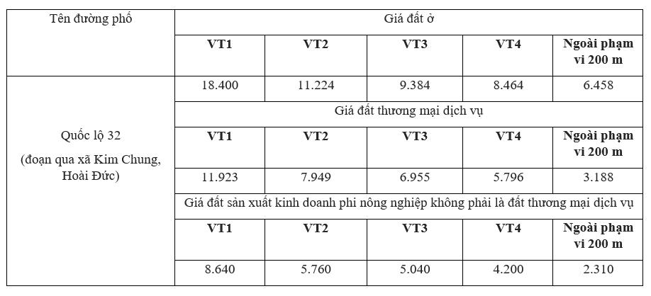 Giá đất Quốc lộ 32, xã Kim Chung, Hoài Đức, Hà Nội - Ảnh 2.