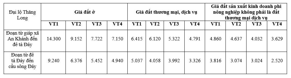 Giá đất Đại lộ Thăng Long, Hoài Đức, Hà Nội - Ảnh 2.