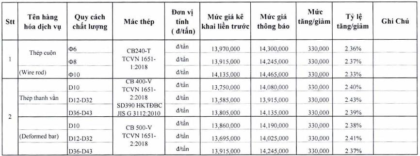 Giá thép xây dựng tại TP Hồ Chí Minh mới nhất từ Sở Xây dựng - Ảnh 4.