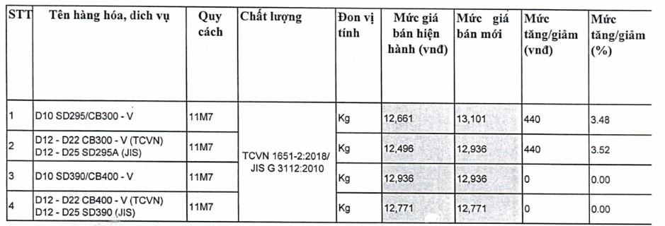 Giá thép xây dựng tại TP Hồ Chí Minh mới nhất từ Sở Xây dựng - Ảnh 6.