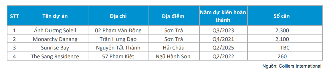 Đà Nẵng dự kiến có thêm 2.100 căn hộ condotel vào cuối năm 2021 - Ảnh 2.