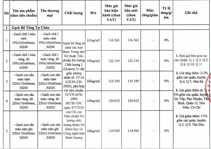 Giá gạch xây dựng tại TP HCM mới nhất - Ảnh 7.
