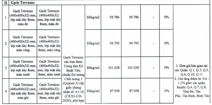 Giá gạch xây dựng tại TP HCM mới nhất - Ảnh 8.