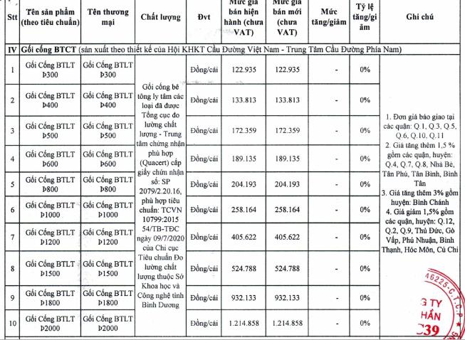 Giá gạch xây dựng tại TP HCM mới nhất - Ảnh 11.