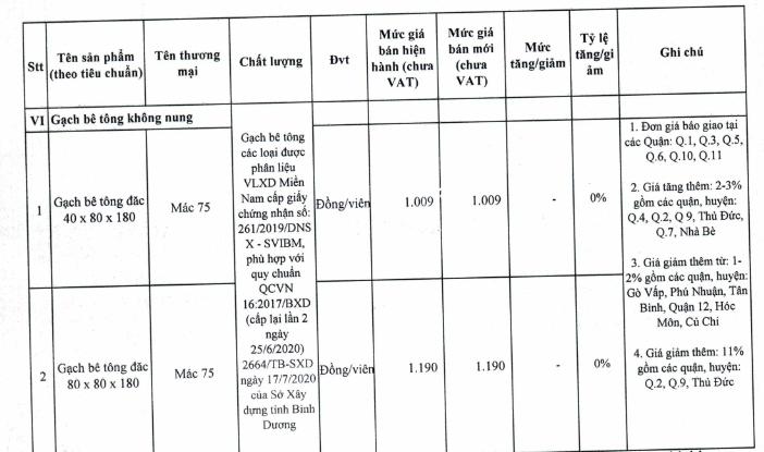 Giá gạch xây dựng tại TP HCM mới nhất - Ảnh 13.