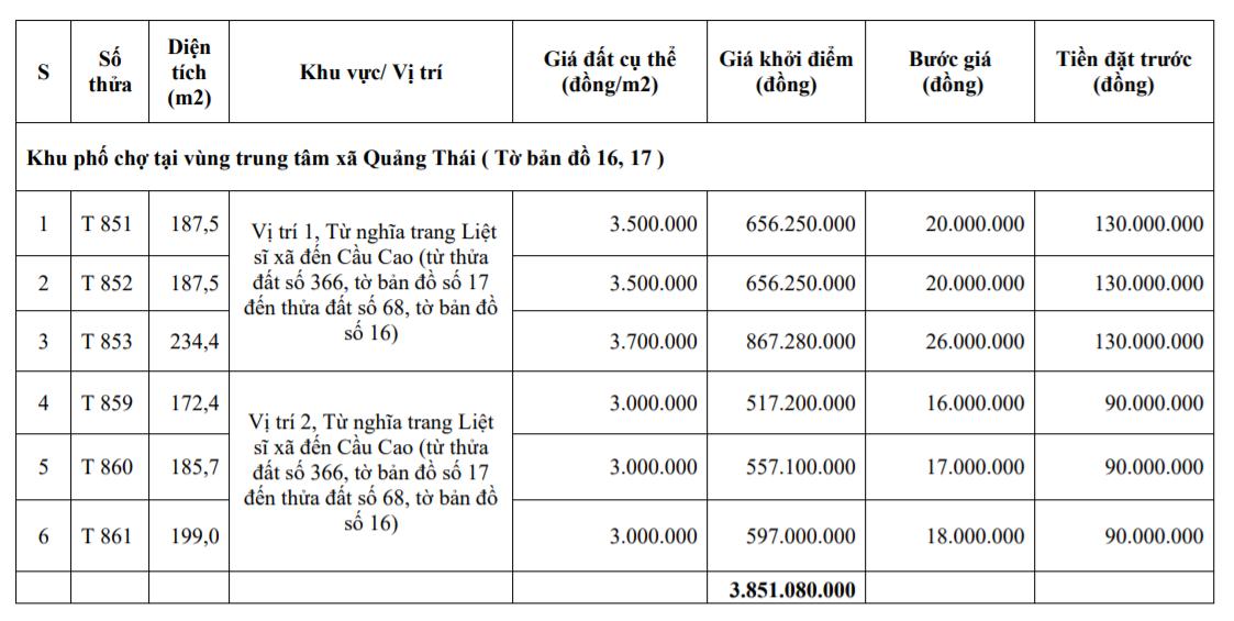 Đấu giá 20 lô đất tại huyện Quảng Điền, Thừa Thiên Huế - Ảnh 3.