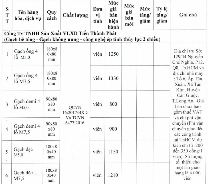 Giá gạch xây dựng tại TP HCM mới nhất - Ảnh 4.