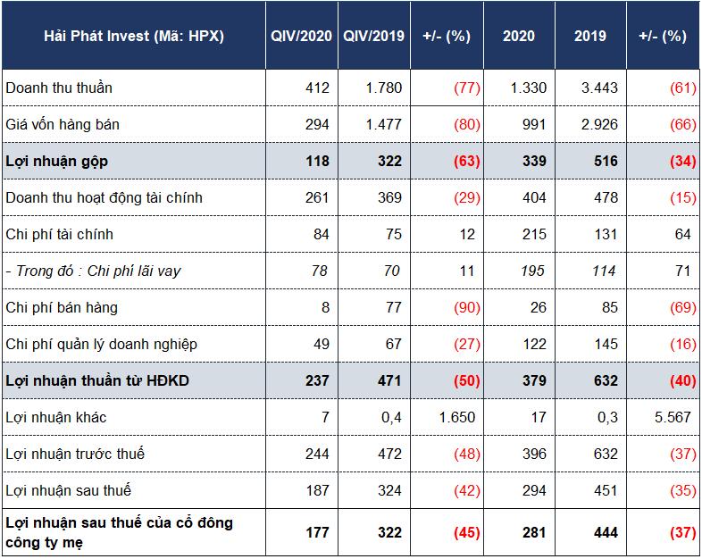 Dòng tiền Hải Phát Invest âm hơn 700 tỷ đồng, doanh thu BĐS giảm mạnh - Ảnh 2.