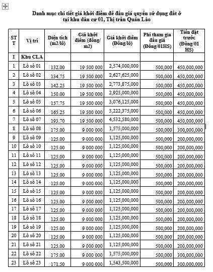 Đấu giá 48 lô đất tại huyện Yên Định, Thanh Hóa, giá khởi điểm cao nhất hơn 4,5 tỷ đồng/lô - Ảnh 1.