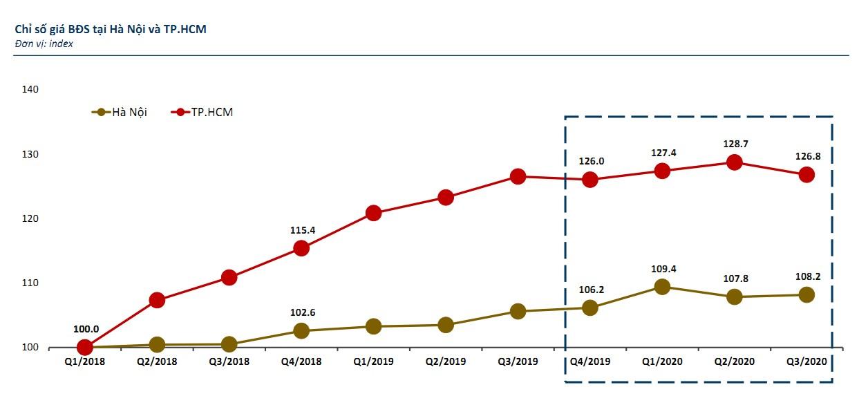 5 dấu ấn bất động sản 2020: Giá bất động sản tăng sốc bất chấp Covid-19, làn sóng công nghiệp thành điểm sáng - Ảnh 2.
