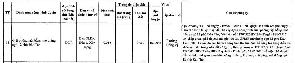 22 dự án thu hồi đất, chuyển mục đích đất sử dụng năm 2021 tại quận Ba Đình, Hà Nội - Ảnh 4.