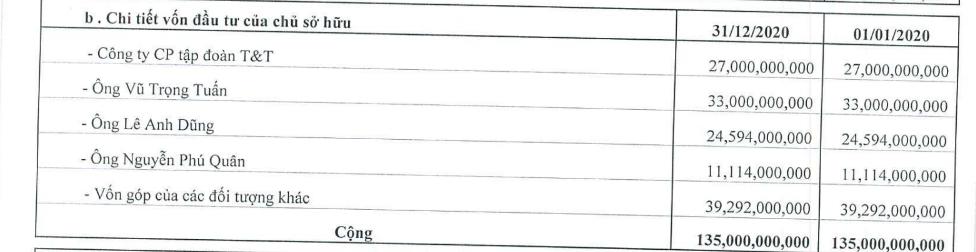 Công ty có liên quan đến Tập đoàn T&T sở hữu loạt bất động sản tại Hà Nội muốn huy động 1.215 tỷ đồng - Ảnh 1.