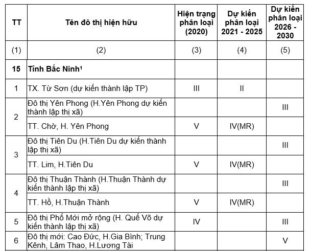 5 huyện Hà Nội sắp lên quận, có thêm 3 tỉnh là thành phố trực thuộc Trung Ương - Ảnh 1.