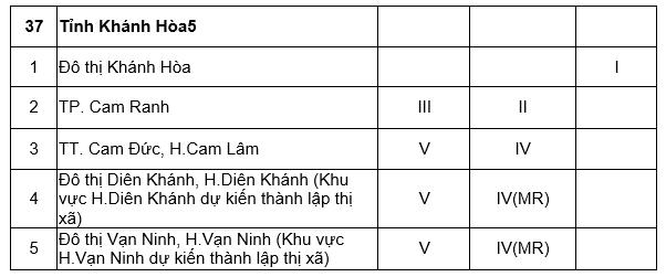 5 huyện Hà Nội sắp lên quận, có thêm 3 tỉnh là thành phố trực thuộc Trung Ương - Ảnh 2.