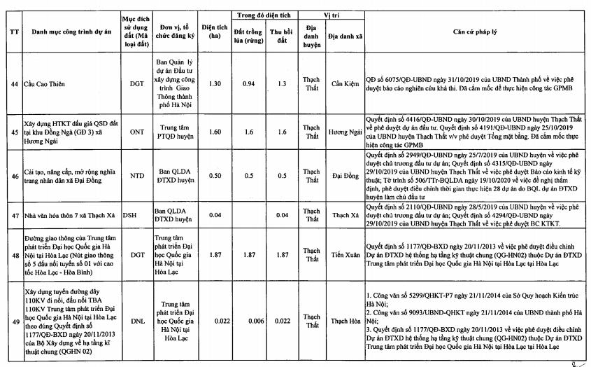 Huyện Thạch Thất sẽ thu hồi hơn 200 ha đất năm 2021 để thực hiện 99 dự án, trong có có đường tỉnh 420  - Ảnh 7.