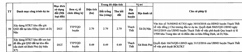 Huyện Thạch Thất sẽ thu hồi hơn 200 ha đất năm 2021 để thực hiện 99 dự án, trong có có đường tỉnh 420  - Ảnh 9.