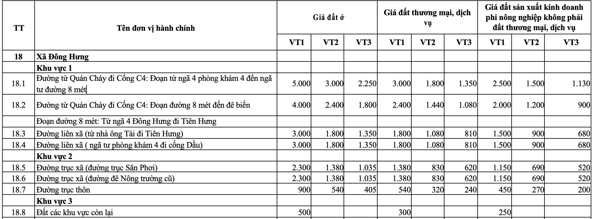 Giá đất 4 xã trong vùng quy hoạch sân bay Tiên Lãng, Hải Phòng - Ảnh 3.