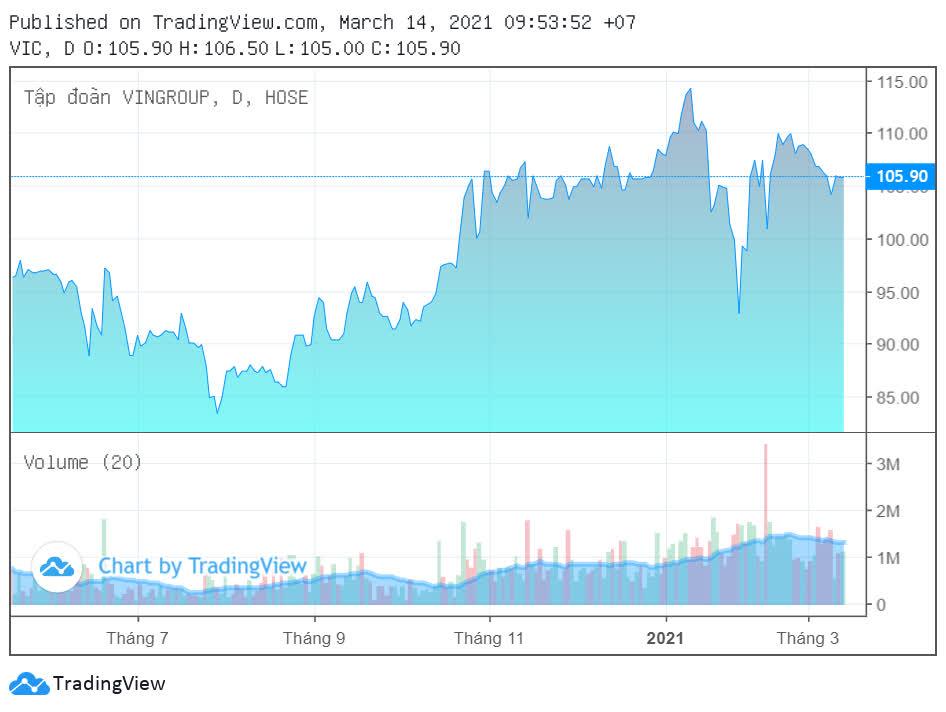 Vingroup thu 2.860 tỷ đồng từ phát hành trái phiếu - Ảnh 2.