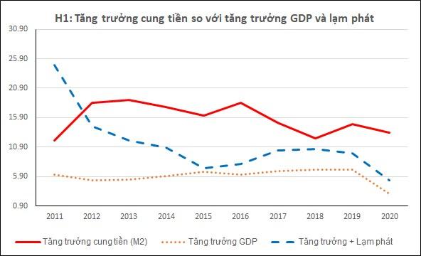 PGS TS Phạm Thế Anh: Tăng trưởng cung tiền cao là nguyên nhân gây lạm phát giá tài sản, đặc biệt là nhà đất - Ảnh 2.