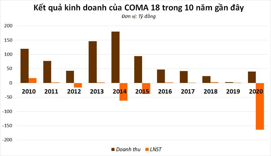 Dấu hỏi cho năng lực của COMA 18 - Chủ đầu tư KCN nghìn tỷ tại Hải Dương? - Ảnh 1.