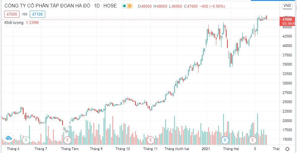Nội bộ Tập đoàn Hà Đô 'ồ ạt' bán cổ phiếu HDG khi giá ở vùng đỉnh - Ảnh 1.