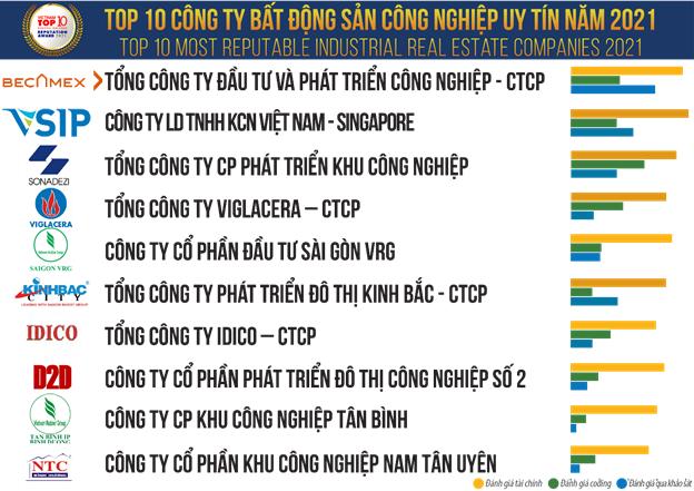 Top công ty phát triển KCN uy tín năm 2021: Becamex dẫn đầu, Viglacera và VRG xếp trên Kinh Bắc - Ảnh 2.