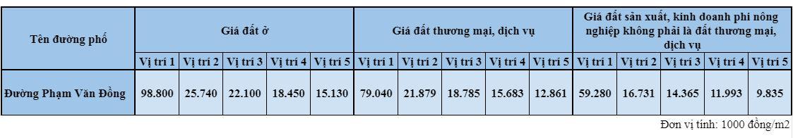 Giá đất đường Phạm Văn Đồng, Sơn Trà, Đà Nẵng - Ảnh 2.