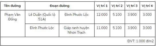 Giá đất ở tại đô thị đường Phạm Văn Đồng, Long Thành, Đồng Nai - Ảnh 2.