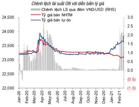Do đâu tỷ giá USD chợ đen gần đây tăng mạnh? - Ảnh 2.