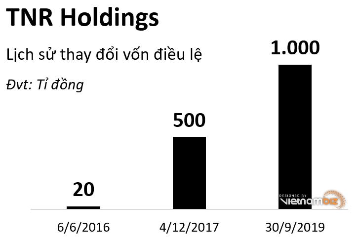 TNR Holdings mua lại gần 298 tỷ đồng trái phiếu trước hạn - Ảnh 2.