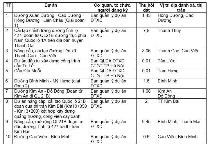 16 dự án giao thông sẽ triển khai tại huyện Thanh Oai năm 2021, trong đó có đường trục phát triển kinh tế phía Nam - Ảnh 1.