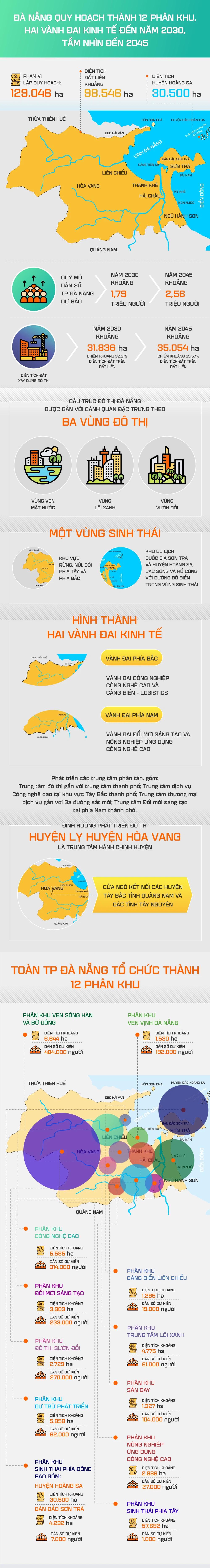 [Infographic] Quy hoạch Đà Nẵng có 12 phân khu, hai vành đai kinh tế - Ảnh 1.