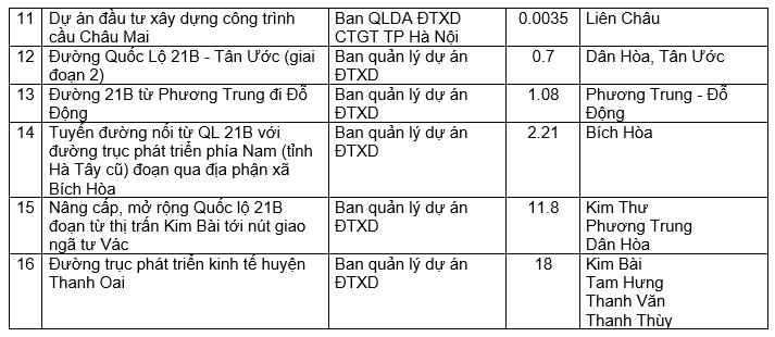 16 dự án giao thông sẽ triển khai tại huyện Thanh Oai năm 2021, trong đó có đường trục phát triển kinh tế phía Nam - Ảnh 2.