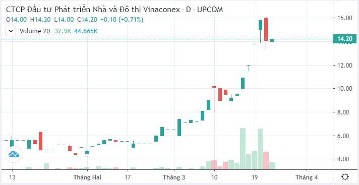 Vinaconex thu về khoảng 77 tỷ đồng từ Vinahud, tiếp tục muốn thoái sạch vốn tại một TTTM ở Hà Nội - Ảnh 2.