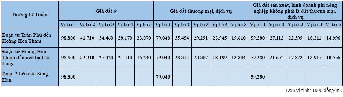 Giá đất đường Lê Duẩn, thành phố Đà Nẵng - Ảnh 2.