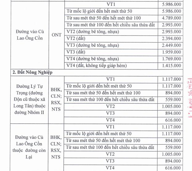 Đồng Nai phê duyệt giá đất bồi thường dự án đường vành đai 3 đoạn Tân Vạn - Nhơn Trạch - Ảnh 3.