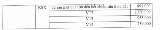 Đồng Nai phê duyệt giá đất bồi thường dự án đường vành đai 3 đoạn Tân Vạn - Nhơn Trạch - Ảnh 7.