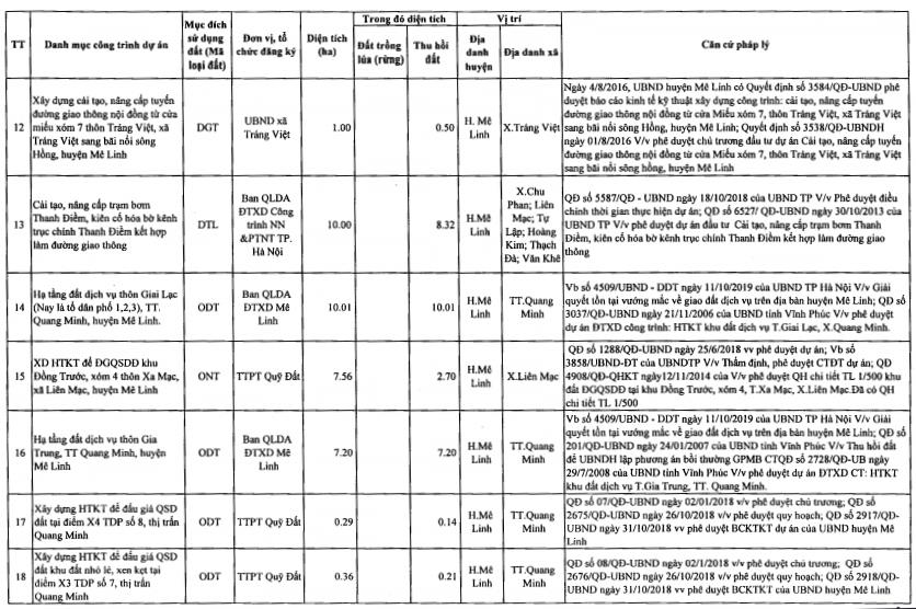 Huyện Mê Linh sắp thu hồi hơn 130 ha đất năm 2021, trong đó có các dự án đường 23B  - Ảnh 3.