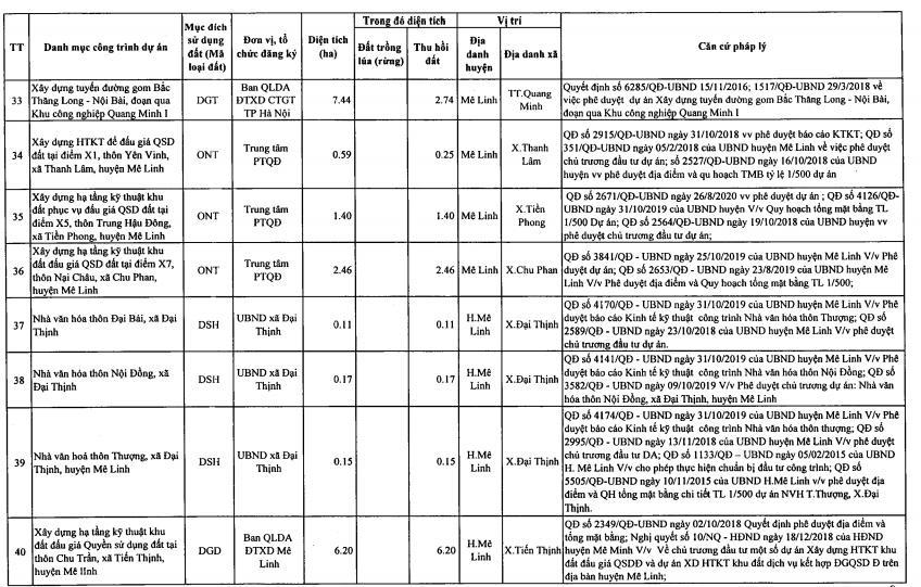 Huyện Mê Linh sắp thu hồi hơn 130 ha đất năm 2021, trong đó có các dự án đường 23B  - Ảnh 6.