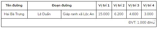Giá đất ở tại đô thị đường Hai Bà Trưng, Long Thành, Đồng Nai - Ảnh 2.