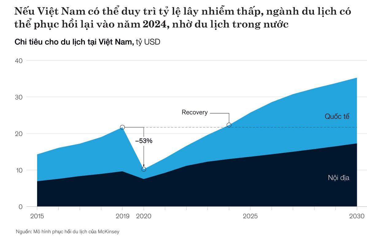 McKinsey: Du lịch Việt Nam có thể phục hồi vào 2024 nếu áp dụng nguyên tắc 'không ca nhiễm' - Ảnh 4.