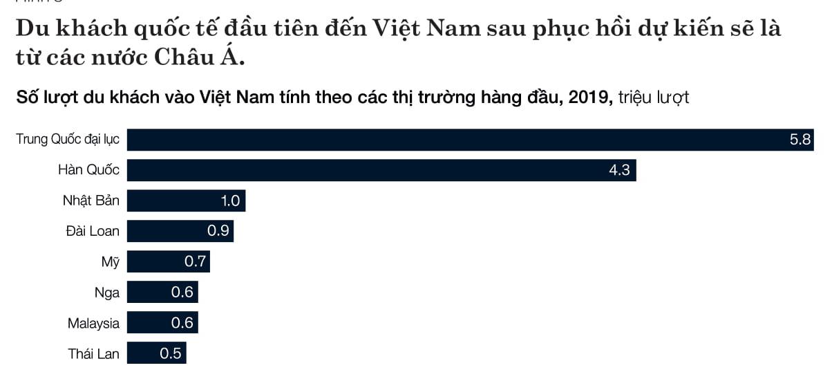 McKinsey: Du lịch Việt Nam có thể phục hồi vào 2024 nếu áp dụng nguyên tắc 'không ca nhiễm' - Ảnh 2.
