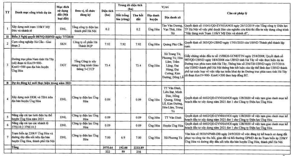 Huyện Ứng Hòa sẽ thu hồi hơn 199 ha đất năm 2021, trong đó có dự án đường trục phía nam tỉnh Hà Tây (cũ)  - Ảnh 1.