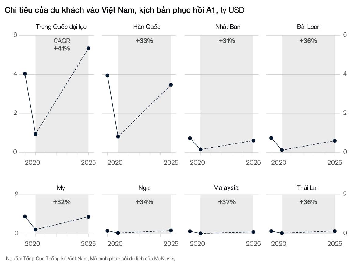 McKinsey: Du lịch Việt Nam có thể phục hồi vào 2024 nếu áp dụng nguyên tắc 'không ca nhiễm' - Ảnh 3.