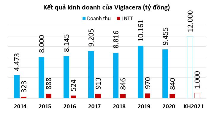 Viglacera đặt mục tiêu lãi cán mốc 1.000 tỷ đồng, dự kiến chi hơn 530 tỷ đồng trả cổ tức - Ảnh 1.